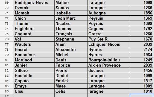86 !!  Laragne tombe le record de pré inscrits